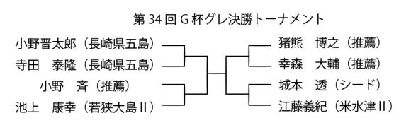 G杯決勝トーナメント